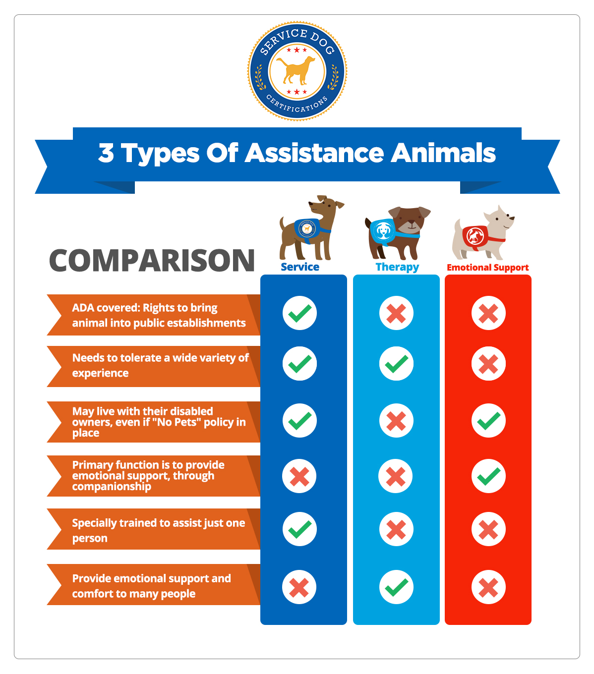 What Makes A Service Dog Legal Service Dog Certifications